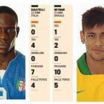 Italia-Brasile, Balotelli vs Neymar, ecco la sfida ai raggi x – Foto