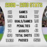 Foto – Riparte la Liga e con lei il testa a testa tra Messi e CR7: diamo un'occhiata alle loro stats