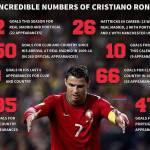 Foto – Numeri pazzeschi quelli di Cristiano Ronaldo: sarà suo il Pallone D'Oro?