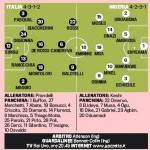 Italia-Nigeria, probabili formazioni: finalmente Balotelli-Rossi in attacco per Prandelli – Foto