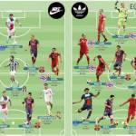 Foto – I candidati al Pallone D'Oro divisi in team Nike vs team Adidas: quale la squadra migliore?
