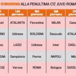Serie A, ecco la volata per lo scudetto d'inverno: chi ha il calendario migliore?
