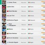 Goal Ranking: ecco la top 10 dei nuovi acquisti! Comanda la Juve, ma la Roma si difende