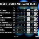 Ecco la TOP 10 delle squadre più forti attualmente d'Europa! Due italiane presenti, che squadroni