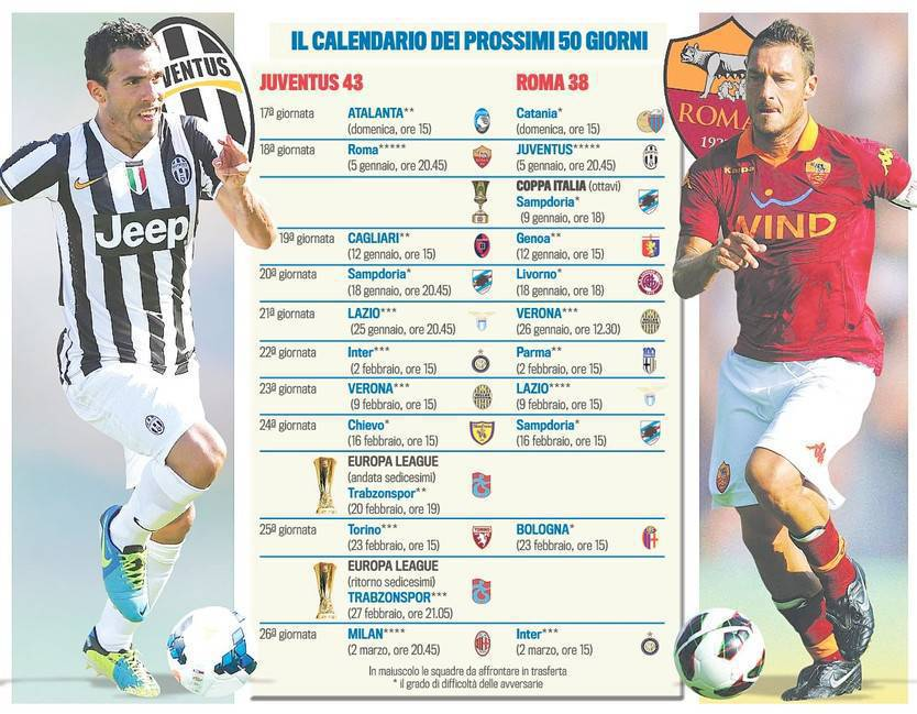 Calendario Napoli E Juve A Confronto.Foto E Testa A Testa Scudetto Tra Juve E Roma Calendari
