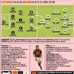 Catania-Milan, le probabili formazioni: Allegri inventa la difesa, De Canio punta sul tridente