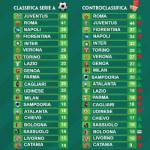 Serie A, senza errori arbitrali la Roma sarebbe in testa! Classifica e controclassifica a confronto
