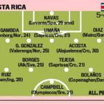 Le sfidanti dell'Italia ai Mondiali 2014, Costa Rica: Saborio-Campbell, occhio a quei due…