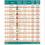 Foto – Mondiale 2014, la top 20 dei calciatori più costosi di Brasile 2014: un bianconero presente