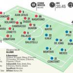Inter-Milan, le probabili formazioni: Mazzarri si affida a Palacio, Allegri punta tutto su Balotelli