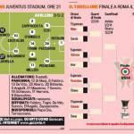 Coppa Italia, Juventus-Avellino, probabili formazioni: turnover totale per Conte, occhi puntati su Zappacosta – Foto