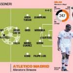 Champions League, conosciamo l'Atletico Madrid: il prossimo avversario del Milan