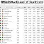 Foto – Ranking Uefa per club: ecco la classifica finale del 2013. Solo 2 italiane nella top 20