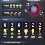 FOTO – Barcellona, i numeri pazzeschi di Messi con il Barcellona