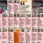 Foto – Cagliari-Juventus, voti e pagelle della Gazzetta dello Sport: Llorente chirurgico, disastro Adan