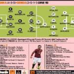 Roma-Genoa, le probabili formazioni della Gazzetta: Nainggolan e Totti dal 1° minuto