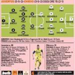 Juventus-Chievo, le probabili formazioni della Gazzetta: difesa inedita e Giovinco titolare