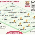 Foto – Manchester City-Barcellona, probabili formazioni: Aguero out, c'è Negredo. Neymar in panchina!