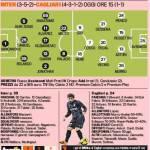 Inter-Cagliari, le probabili formazioni della Gazzetta: staffetta Icardi-milito