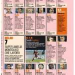 Foto – Sampdoria-Milan, voti e pagelle della Gazzetta dello Sport: Taarabt gioiello rossonero, disastro Costa
