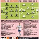 Roma-Sampdoria, le probabili formazioni della Gazzetta: fuori De Rossi e Ljajic