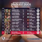 FOTO – I tandem più prolifici della Premier League: Suarez-Sturridge possono battere il record