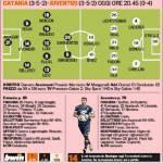 Catania-Juventus, le probabili formazioni della Gazzetta: Bergessio-Barrientos vs Osvaldo-Tevez