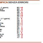 Serie A, la classifica senza errori arbitrali: Roma e Juventus al comando, Milan in zona europea