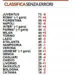 Serie A, la classifica senza errori arbitrali: Juventus e Roma in fuga, Fiorentina in zona Champions