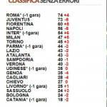 Serie A, la classifica senza errori arbitrali: Roma da sola in testa, Juventus seconda ma Callejon era in fuorigioco