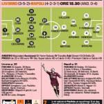 Livorno-Napoli, le probabili formazioni della Gazzetta: Benitez si affida a Pandev