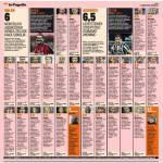 Foto – Milan-Juventus, voti e pagelle della Gazzetta dello Sport: Pazzini c'è, Tevez campione