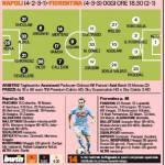 Napoli-Fiorentina, le probabili formazioni della Gazzetta: Higuain sfida Gomez