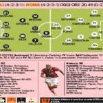 Napoli-Roma, le probabili formazioni della Gazzetta: Higuain contro Destro per il 2° posto