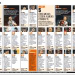 Fantacalcio Udinese-Milan, voti e pagelle della Gazzetta: Honda una delusione, Di Natale il migliore