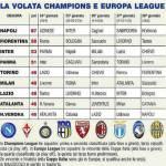 Foto – Serie A, ecco il calendario della volata per l'Europa: che ressa per Champions ed EL!