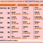 Foto – Serie A, la corsa per l'Europa League entra nel vivo: ecco il calendario delle pretendenti!