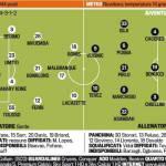 Foto – Lione-Juventus, probabili formazioni: Vucinic con Tevez, occhio a Lacazette