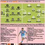 Parma-Napoli, le probabili formazioni: torna Cassano, Insigne al posto di Mertens