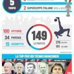 Foto – Juventus, i numeri straordinari di Antonio Conte da tecnico bianconero: che cifre!