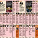 Foto – Milan-Inter, voti e pagelle della Gazzetta dello Sport: De Jong gladiatore, tanti nerazzurri non convincono