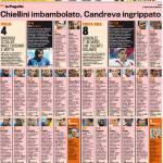 Foto – Italia-Costa Rica, voti e pagelle della Gazzetta dello Sport: quanti 4, solo Pirlo si salva