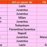 Foto – Calciomercato, non solo Astori: ecco 11 incredibili beffe del mercato!