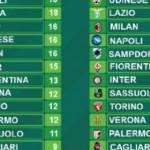 Serie A, la classifica senza errori arbitrali: tutto stravolto!