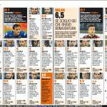 Fantacalcio Sampdoria-Milan, voti e pagelle della Gazzetta dello Sport: El Shaarawy il migliore, Eder e Okaka, che show