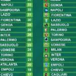 Serie A, la classifica senza errori arbitrali di Paddy Power: clamoroso ai primi posti