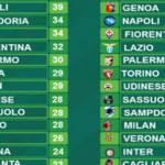 Serie A, la classifica di Paddy Power senza errori arbitrali: tutto come nella realtà?