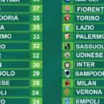 Serie A, la classifica senza errori arbitrali di Paddy Power: tutto stravolto in testa!