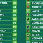 Serie A, la classifica senza errori arbitrali di Paddy Power