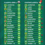 Paddy Power, la classifica senza errori arbitrali